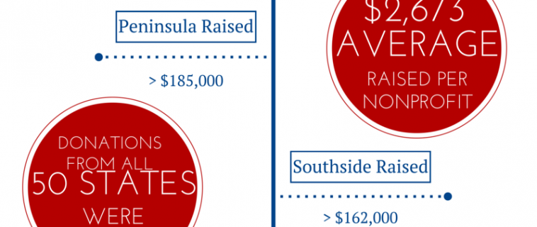 Give Local 757 More Than Doubles Last Year's Results!